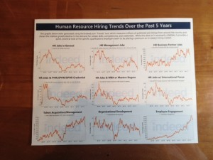Matt Youngquist with Career Horizon guest visited with my peer HR  & marketing executive groups this month and shared these graphs he generated using Indeed.com to give a quick look at specific qualifications employers are placing a premium on in todays HR and marketing markets.